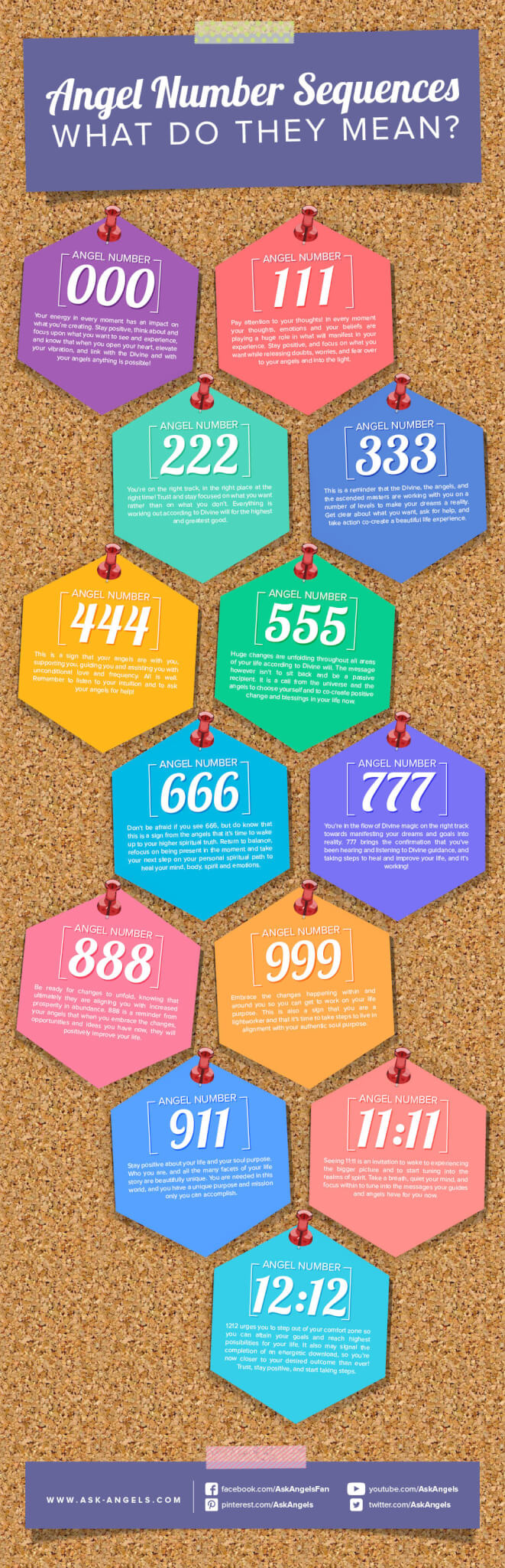 Angel-Numbers-What-Do-They-Mean