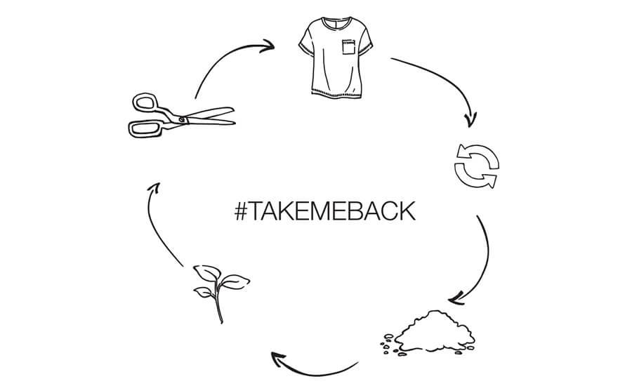 Lip-t-shirt-life-cycle
